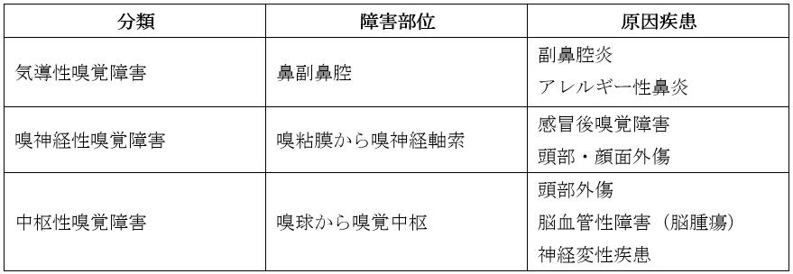 嗅覚障害分類2